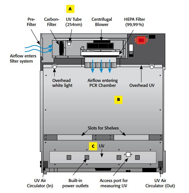 pcr cabinet drawing